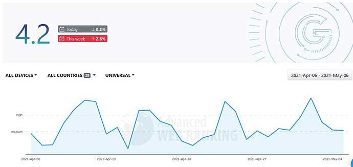 Advance Web Ranking